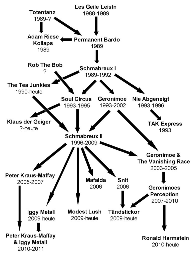 Genealogie der Bardo Beat Bands bis 2014